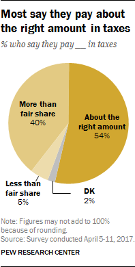Most say they pay about the right amount in taxes