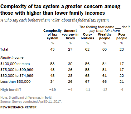 Complexity of tax system a greater concern among those with higher than lower family incomes