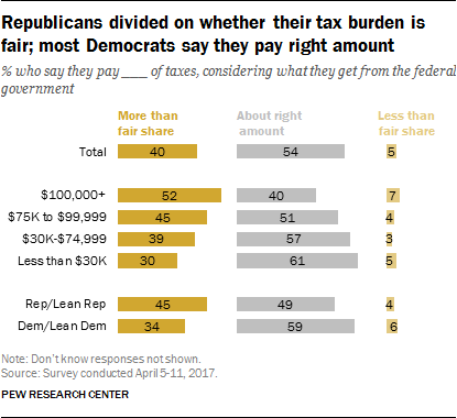 Republicans divided on whether their tax burden is fair; most Democrats say they pay right amount