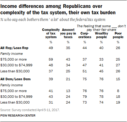 Income differences among Republicans over complexity of the tax system, their own tax burden