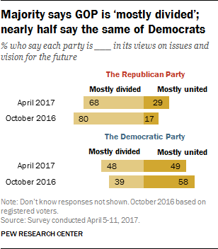 Majority says GOP is 'mostly divided'; nearly half say the same of Democrats