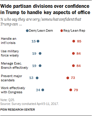 Wide partisan divisions over confidence in Trump to handle key aspects of office
