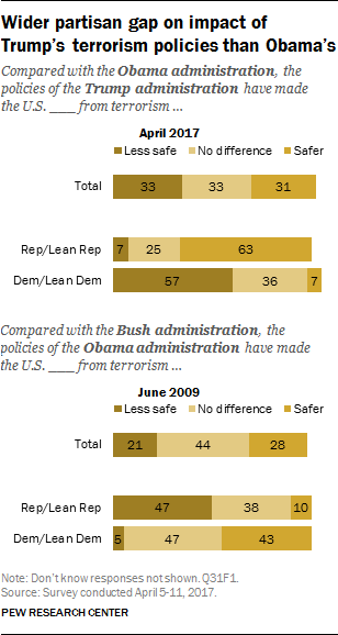 Wider partisan gap on impact of Trump's terrorism policies than Obama's
