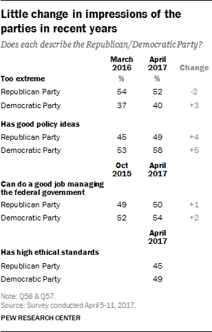 Little change in impressions of the parties in recent years