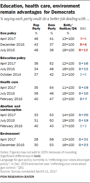Education, health care, environment remain advantages for Democrats