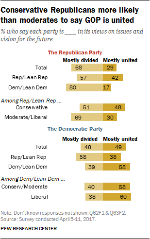 Conservative Republicans more likely than moderates to say GOP is united