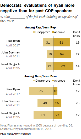 Democrats' evaluations of Ryan more negative than for past GOP speakers