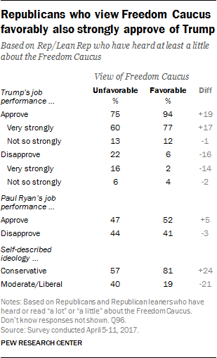 Republicans who view Freedom Caucus favorably also strongly approve of Trump