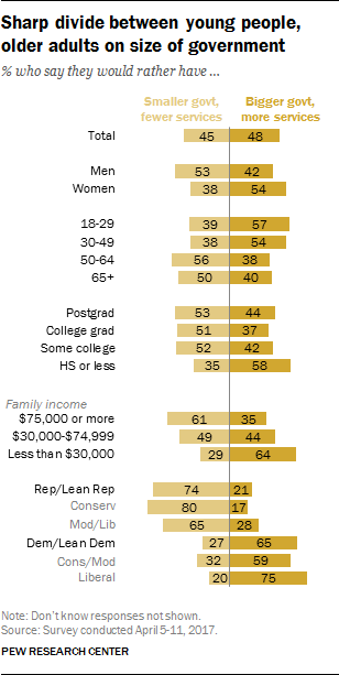 Sharp divide between young people, older adults on size of government