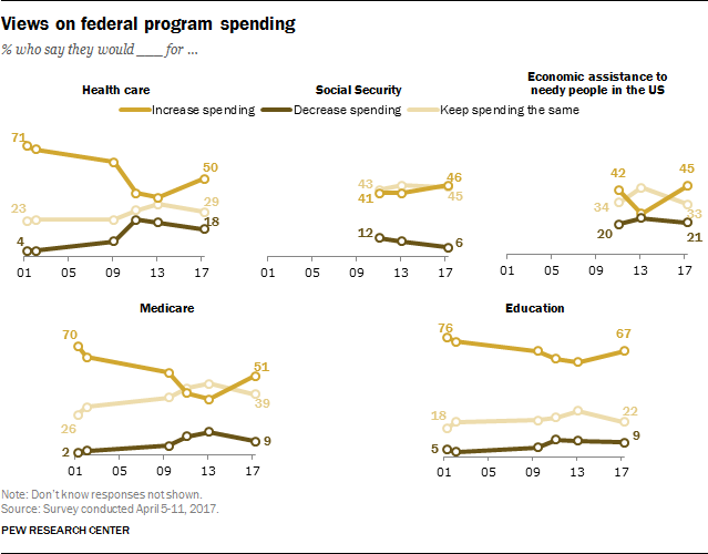 Views on federal program spending