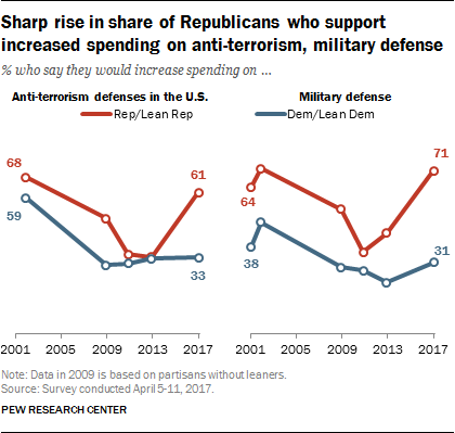 Sharp rise in share of Republicans who support increased spending on anti-terrorism, military defense
