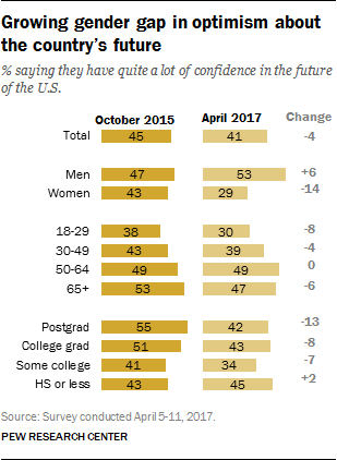 Growing gender gap in optimism about the country's future
