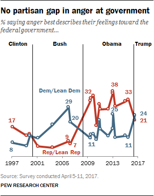 No partisan gap in anger at government