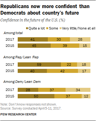 Republicans now more confident than Democrats about country's future