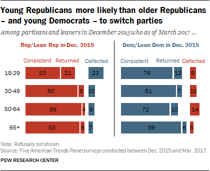 Young Republicans more likely than older Republicans – and young Democrats – to switch parties