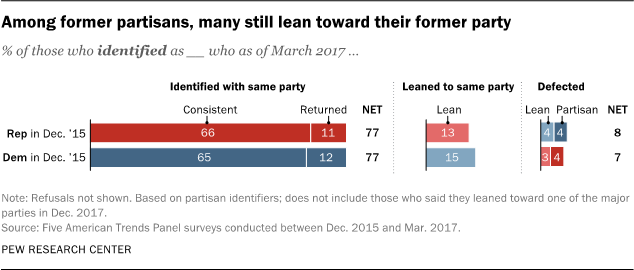 Among former partisans, many still lean toward their former party