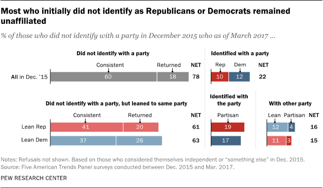 Most who initially did not identify as Republicans or Democrats remained unaffiliated
