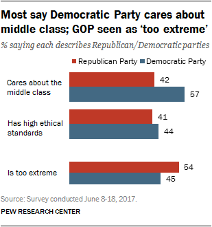Most say Democratic Party cares about middle class; GOP seen as 'too extreme'