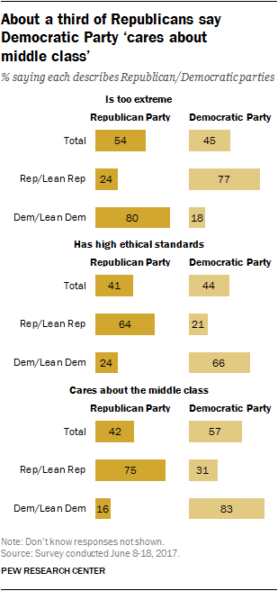 About a third of Republicans say Democratic Party 'cares about middle class'