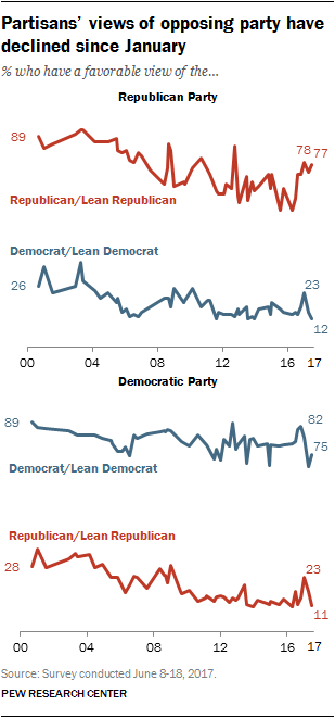 Partisans' views of opposing party have declined since January
