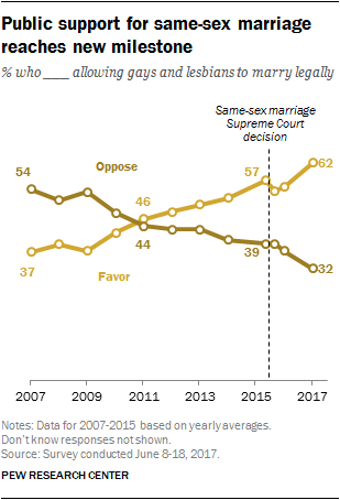 Public support for same-sex marriage reaches new milestone