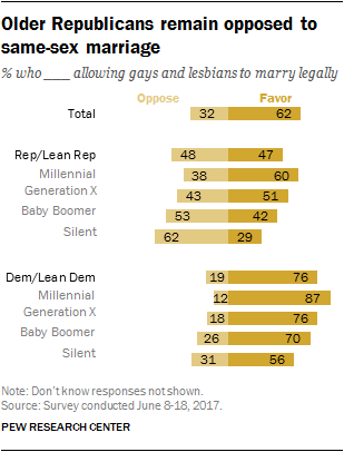Older Republicans remain opposed to same-sex marriage