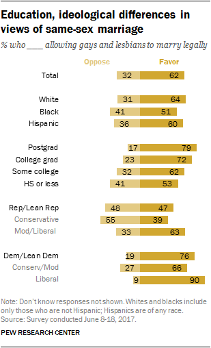 Education, ideological differences in views of same-sex marriage