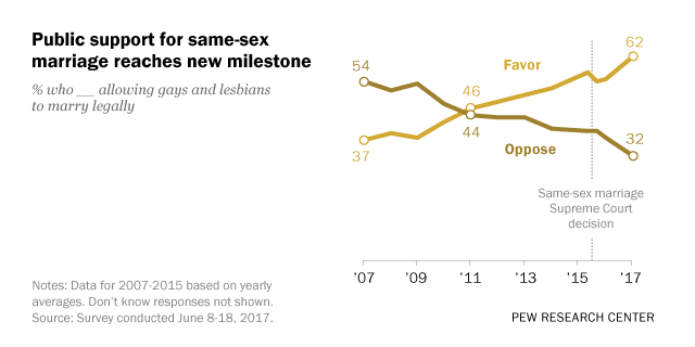 people-press.org - Support for Same-Sex Marriage Grows, Even Among Groups That Had Been Skeptical
