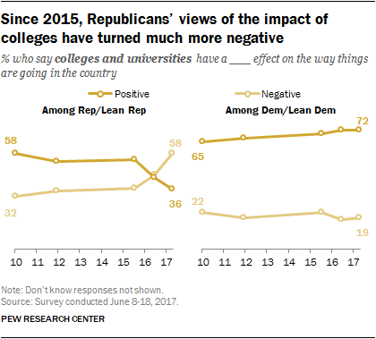 Since 2015, Republicans' views of the impact of colleges have turned much more negative