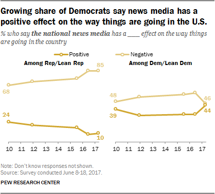 Growing share of Democrats say news media has a positive effect on the way things are going in the U.S.