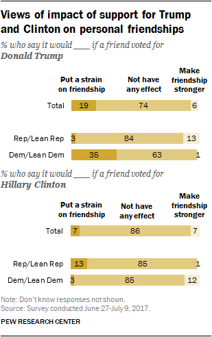 Views of impact of support for Trump and Clinton on personal friendships