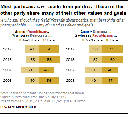 Most partisans say - aside from politics - those in the other party share many of their other values and goals