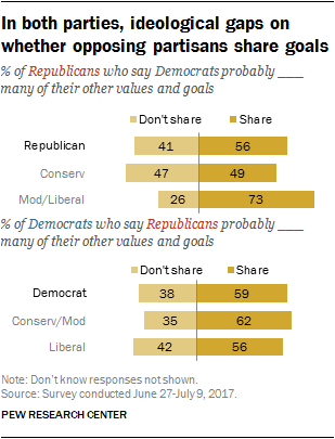 In both parties, ideological gaps on whether opposing partisans share goals