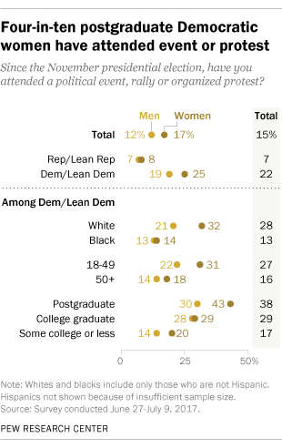 Four-in-ten postgraduate Democratic women have attended event or protest