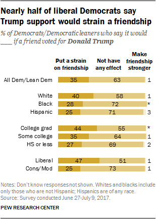 Nearly half of liberal Democrats say Trump support would strain a friendship