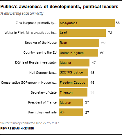 Public's awareness of developments, political leaders