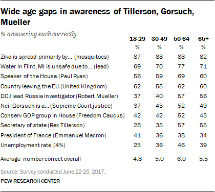 Wide age gaps in awareness of Tillerson, Gorsuch, Mueller
