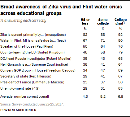 Broad awareness of Zika virus and Flint water crisis across educational groups