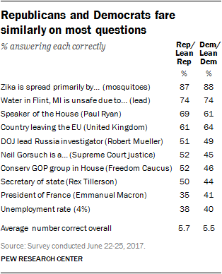 Republicans and Democrats fare similarly on most questions