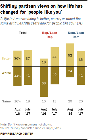 Shifting partisan views on how life has changed for 'people like you'