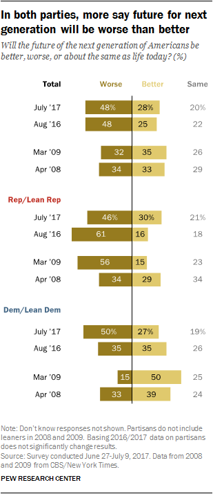 In both parties, more say future for next generation will be worse than better