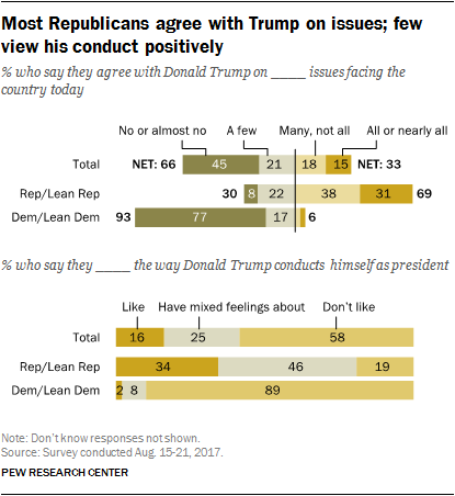 Most Republicans agree with Trump on issues; few view his conduct positively