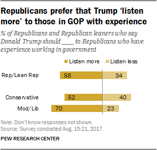 Republicans prefer that Trump 'listen more' to those in GOP with experience