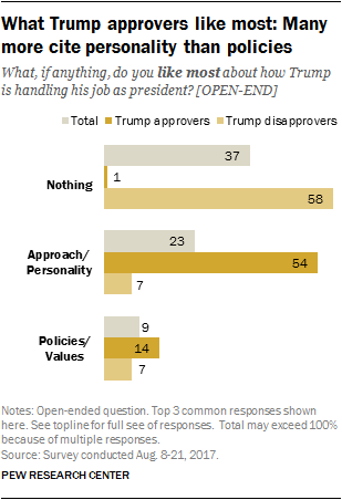 What Trump approvers like most: Many more cite personality than policies
