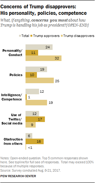 Concerns of Trump disapprovers: His personality, policies, competence