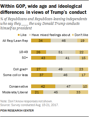 Within GOP, wide age and ideological differences in views of Trump's conduct
