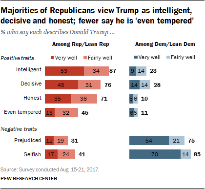 Majorities of Republicans view Trump as intelligent, decisive and honest; fewer say he is 'even tempered'