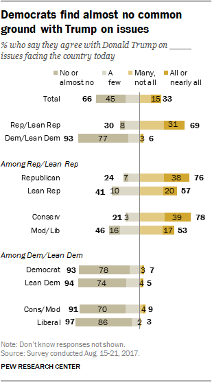 Democrats find almost no common ground with Trump on issues