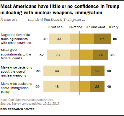 Most Americans have little or no confidence in Trump in dealing with nuclear weapons, immigration