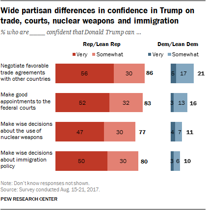 Wide partisan differences in confidence in Trump on trade, courts, nuclear weapons and immigration